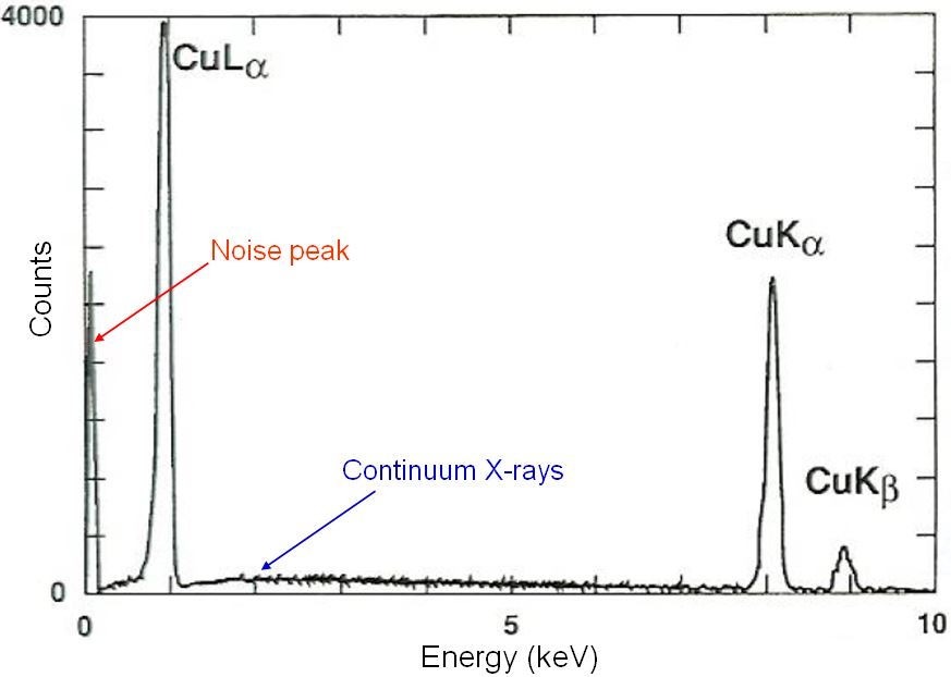 Typical EDS profile of pure copper
