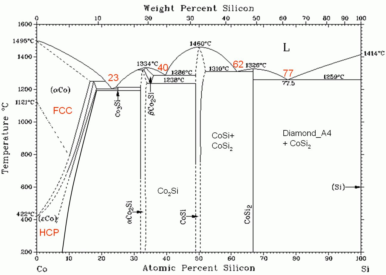 cobalt silicon phase diagram repair manual. Black Bedroom Furniture Sets. Home Design Ideas