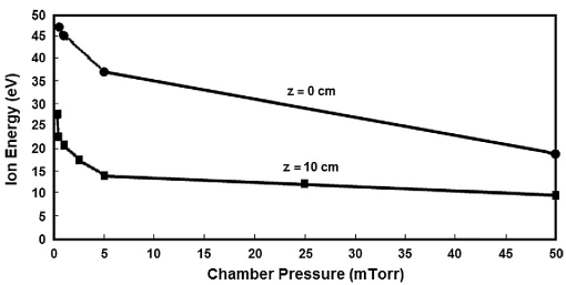 Ion energy as a function of chamber pressure for a specimen position of 10 cm from the center (0 cm) of the HF antenna coil