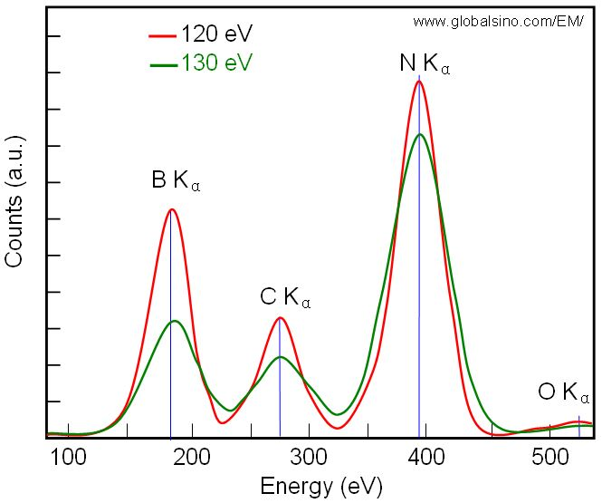 Schematic spectra obtained from two EDS detectors with energy resolutions at Mn Kα 120 eV and 130 eV, respectively